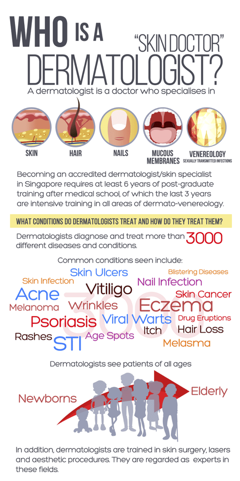 what is a dermatologist - who are they?